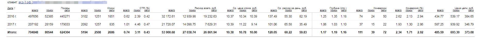 Рекламная кампания Яндекс.Директ для сайта асд-3.рф/akciya