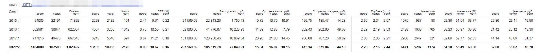 Рекламная кампания Яндекс.Директ для сайта chzpt.ru