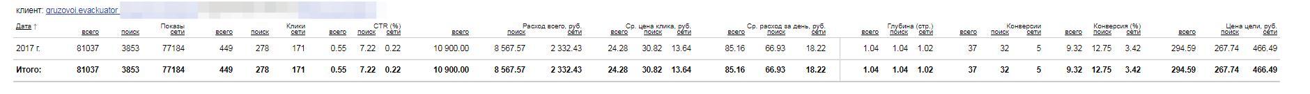 Рекламная кампания Яндекс.Директ для сайта Грузовой-эвакуатор74.рф