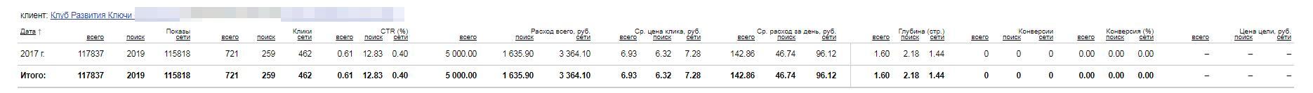 Рекламная кампания Яндекс.Директ для сайта klyuchi74.ru