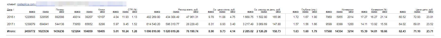 Рекламная кампания Яндекс.Директ для сайта rosteplica.com
