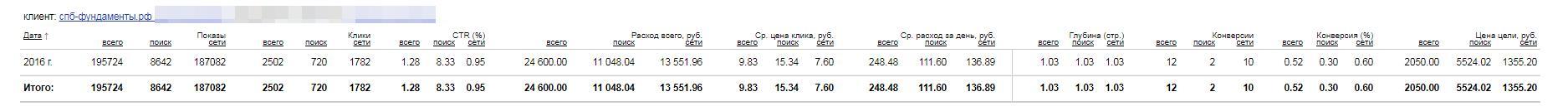 Рекламная кампания Яндекс.Директ для сайта спб-фундаменты.рф
