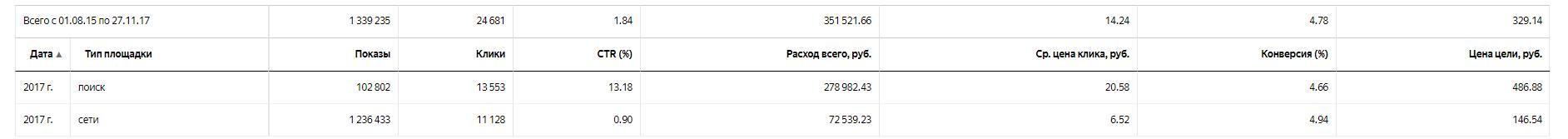 Рекламная кампания Яндекс.Директ для сайта теплица-спб.рф